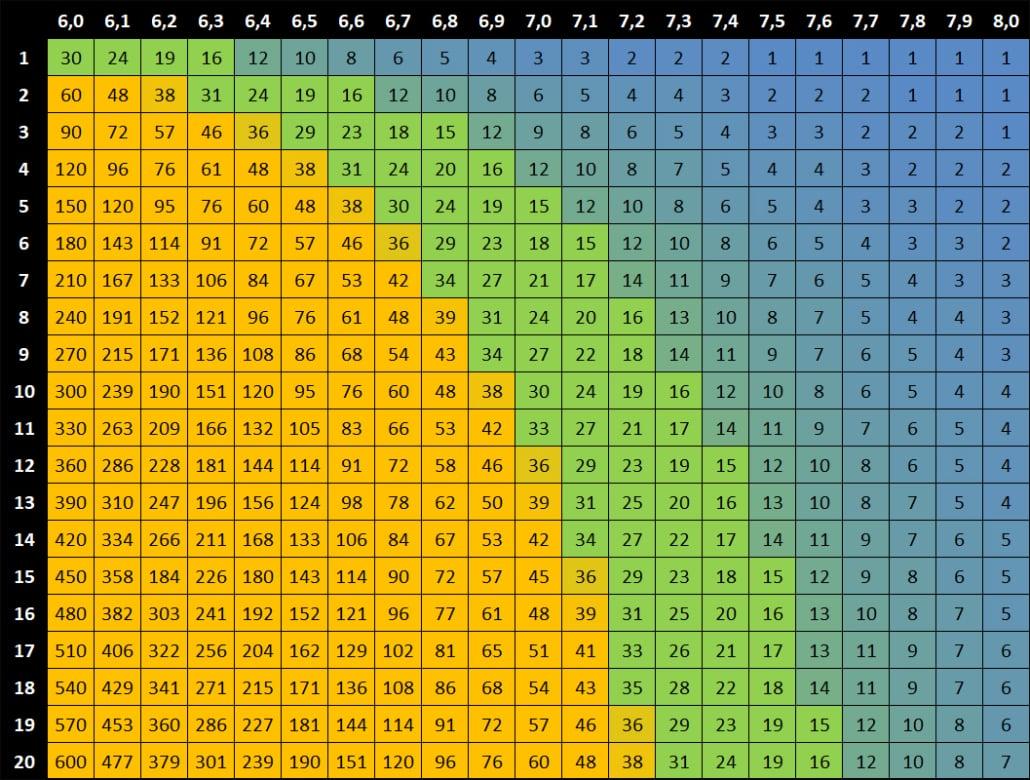 Tableaux du taux de CO2 en fonction du KH et pH